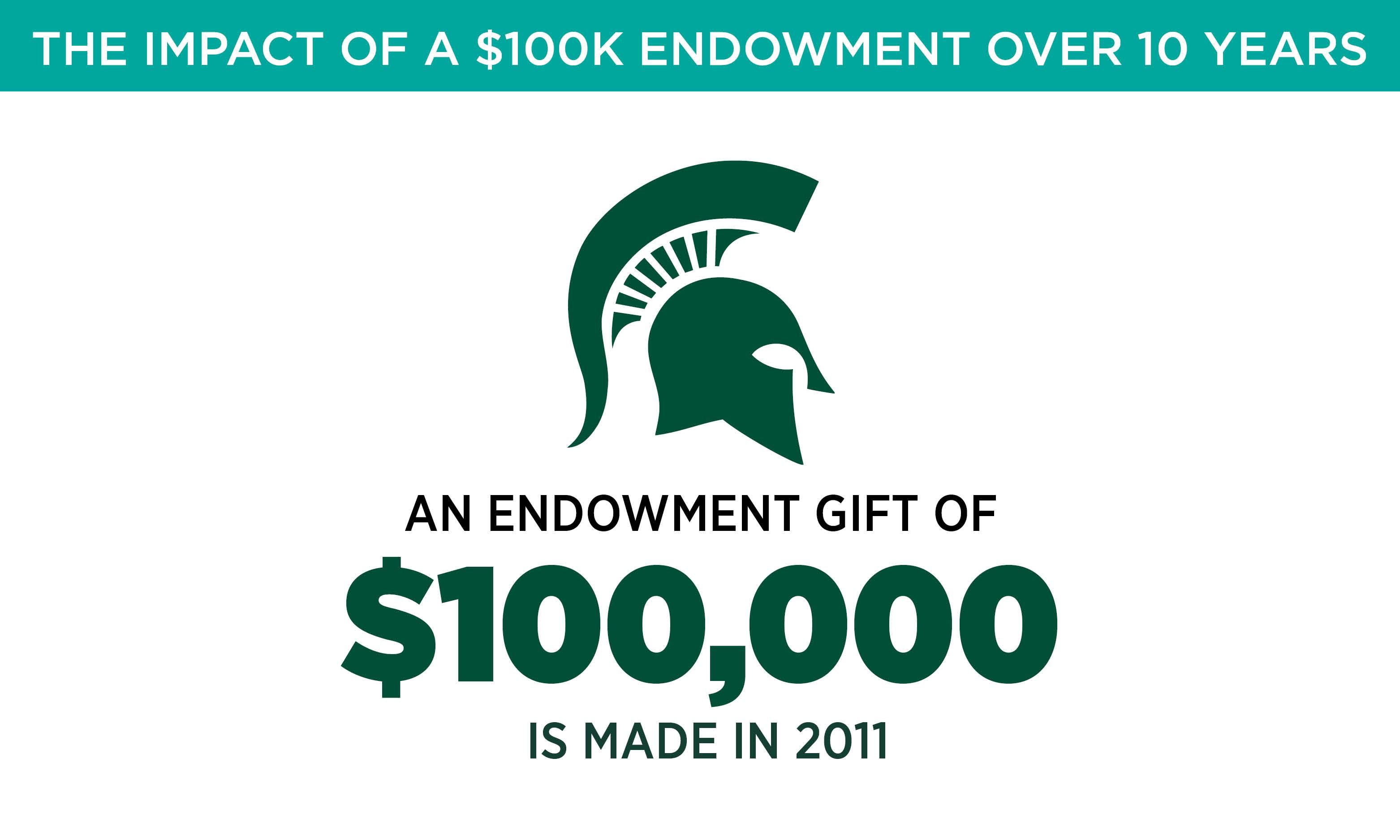 An endowment gift of $100,000 is made in 2011