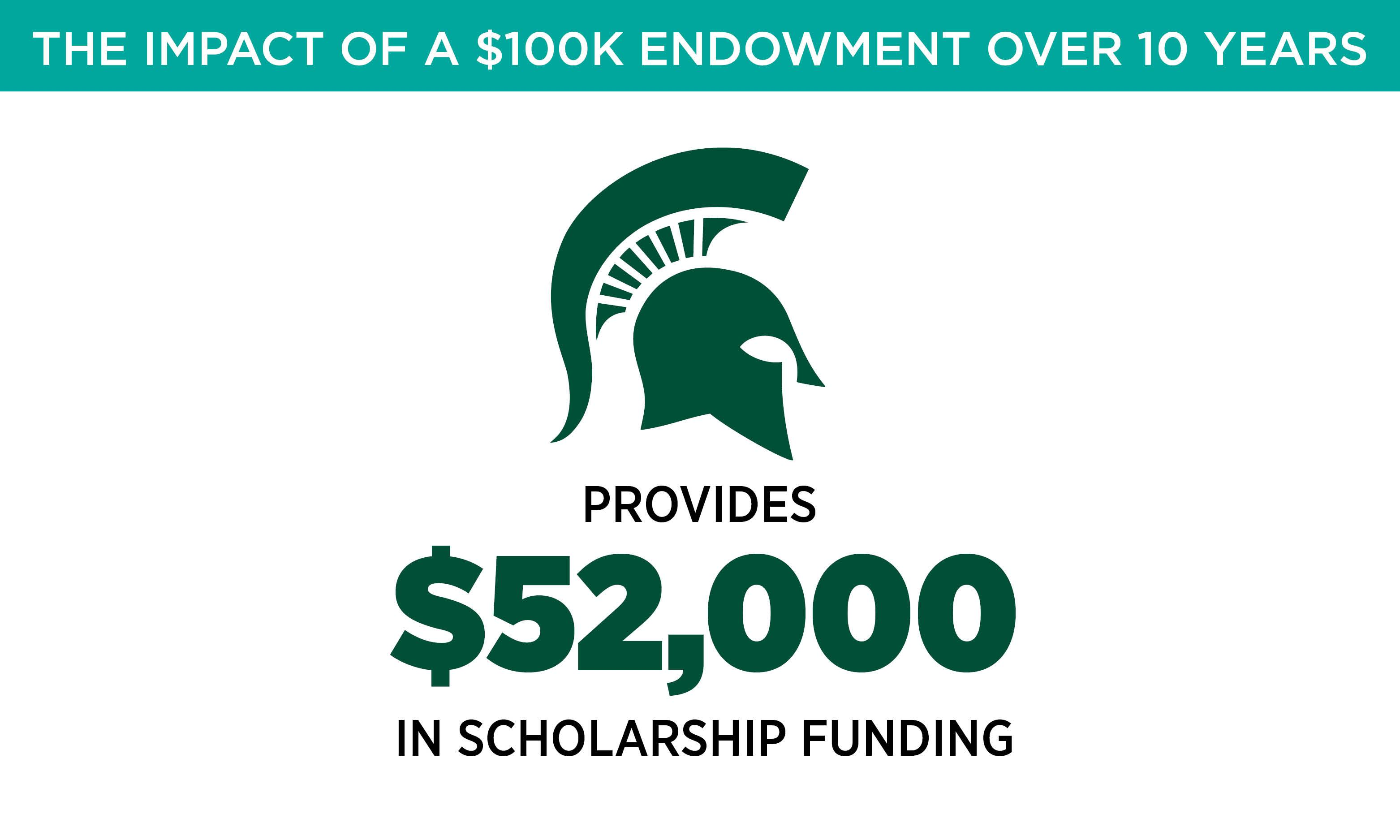 Provides $52,000 in scholarship funding