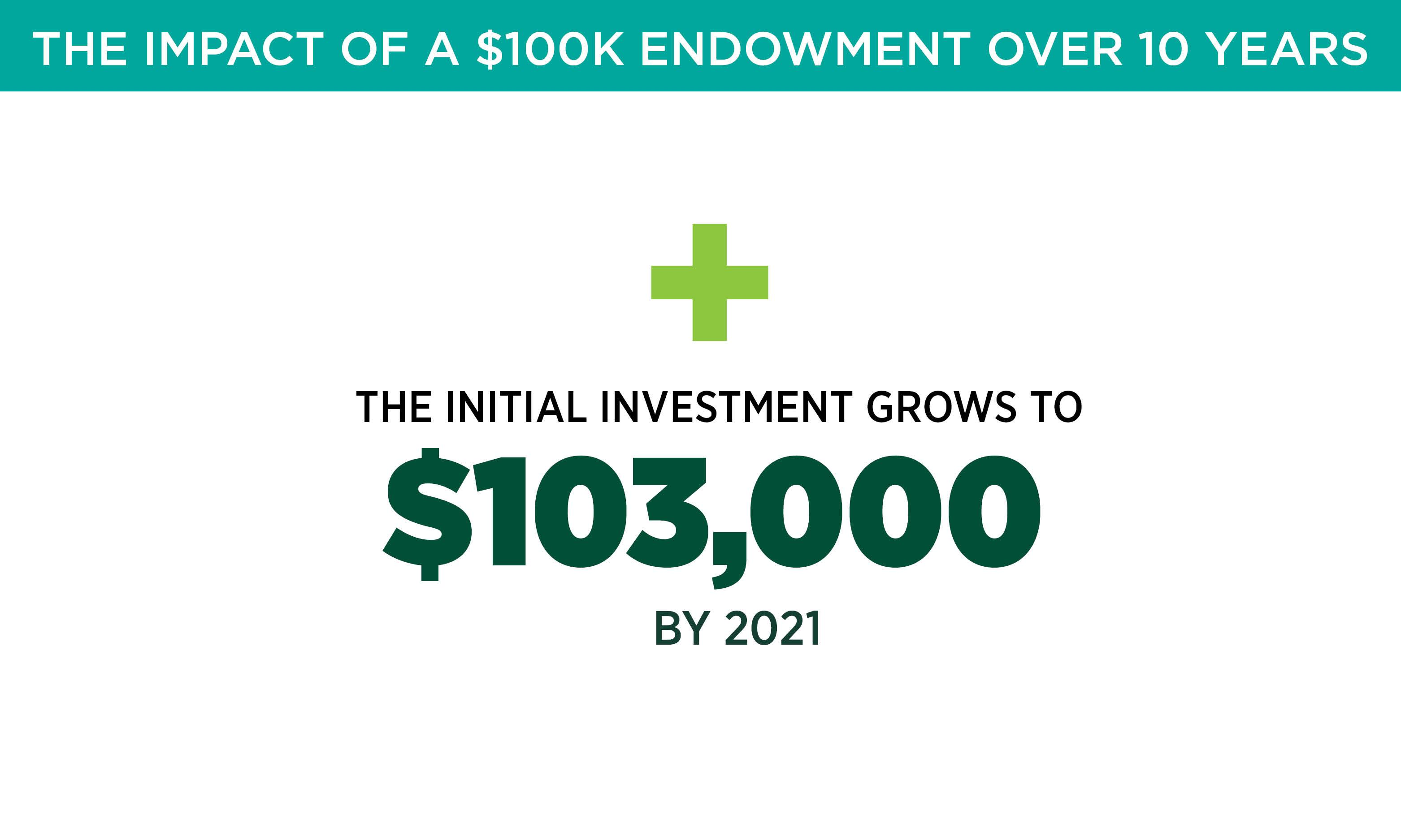 The initial investment grows to $103,000 by 2021.