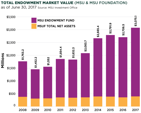 Chart of total endowment market value (MSU and MSU Foundation)