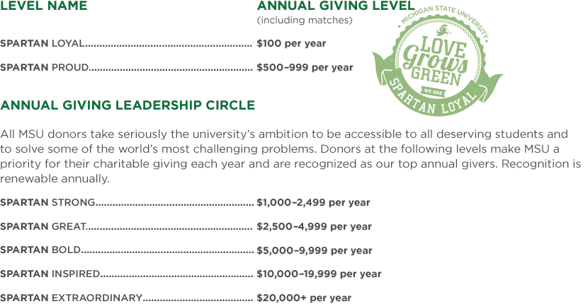 Michigan State Annual Giving Levels