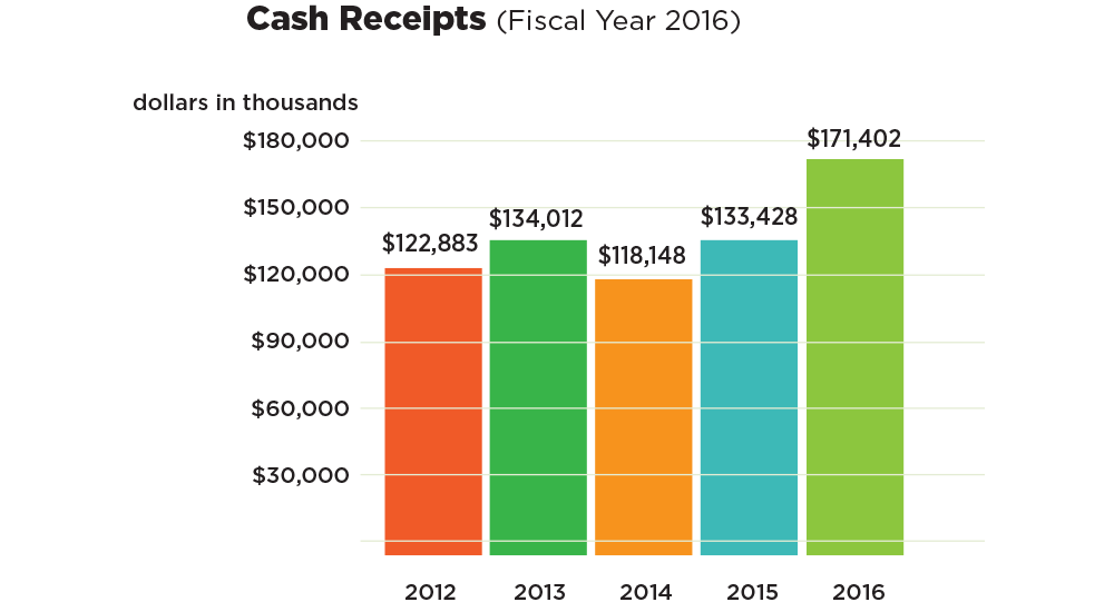 Chart: Cash receipts