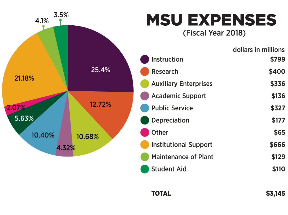 Chart: Expenses