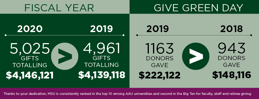 Infographic showing an increase in gifts over the 2019-2020 fiscal years and 2019 and 2019 Give Green Day