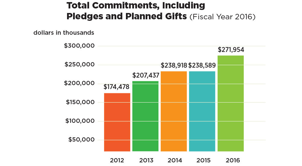 Chart: Total commitments
