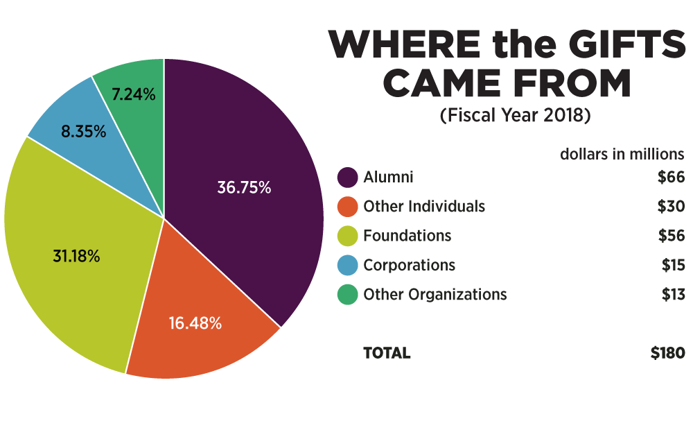 Chart: Where gifts came from