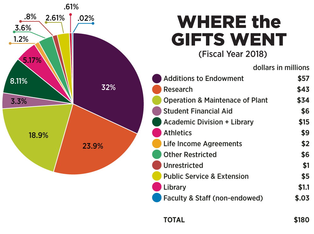 Chart: Where gifts went
